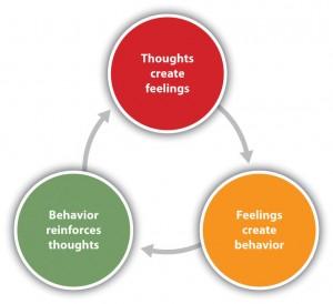 CBT - Cognitive behaviour therapy